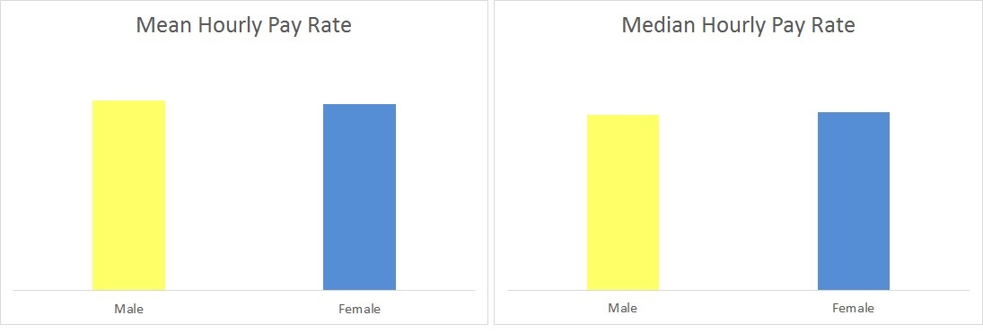 Average and median pay rates